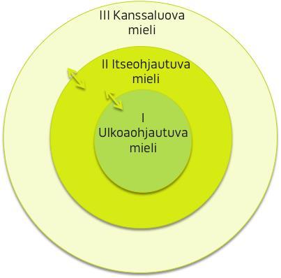 Lähde: Ristikangas Vesa, Manner Jarmo & Clutterbuck David 2014.