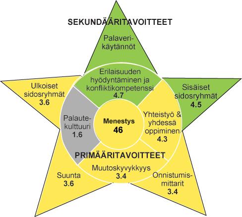 Tähtijoukkue-analyysi